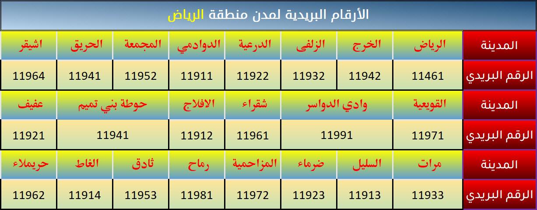 الرمز البريدي الرياض