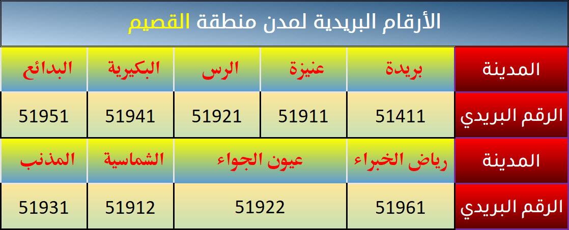 الرمز البريدي لجميع مدن ومحافظات السعودية ويكيات