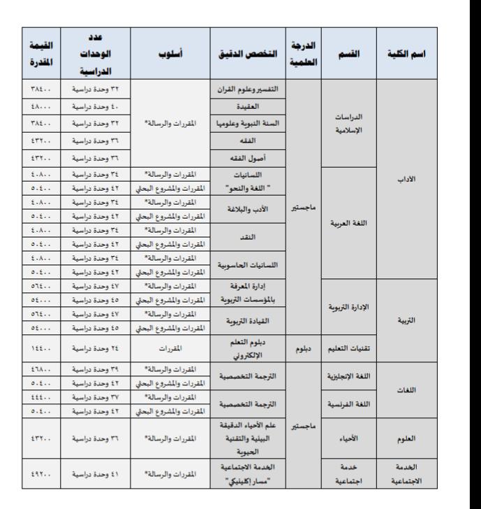 جامعة الاميرة نورة ويكيات
